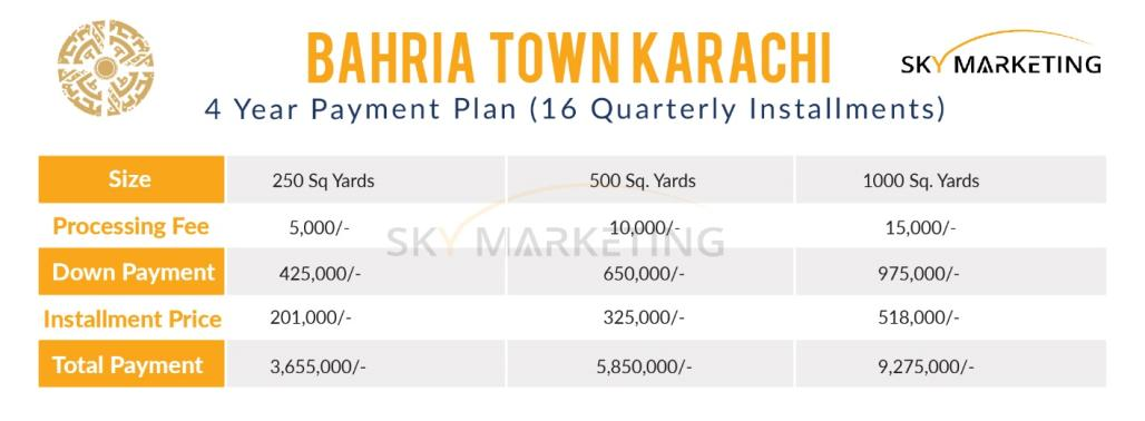 Bahria Town Payment Plan