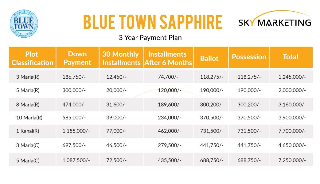 3-year Payment plan of residential plots in Blue Town Sapphire Lahore