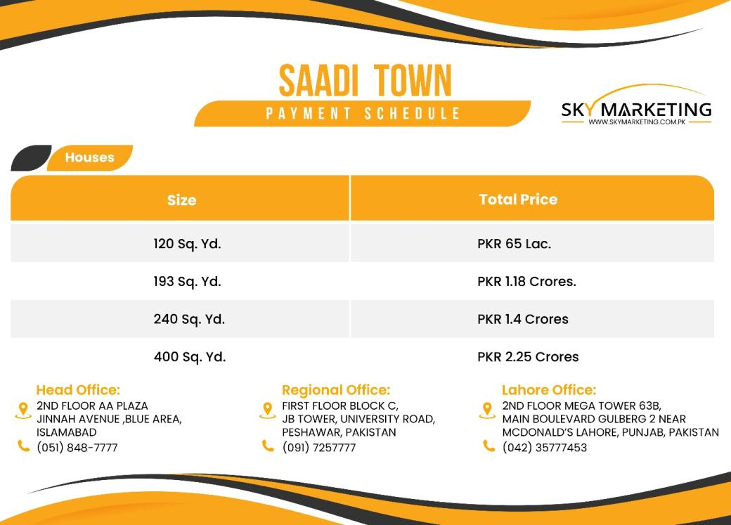 Updated Residential Plots Prices for Saadi Town