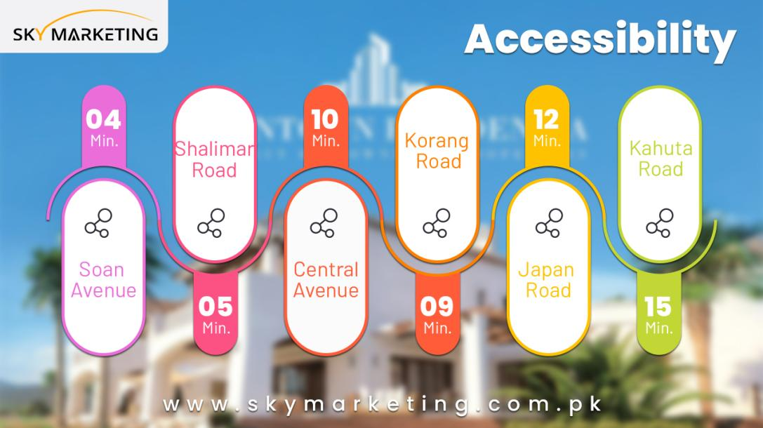 Accessibility Points of Downtown Residencia Islamabad