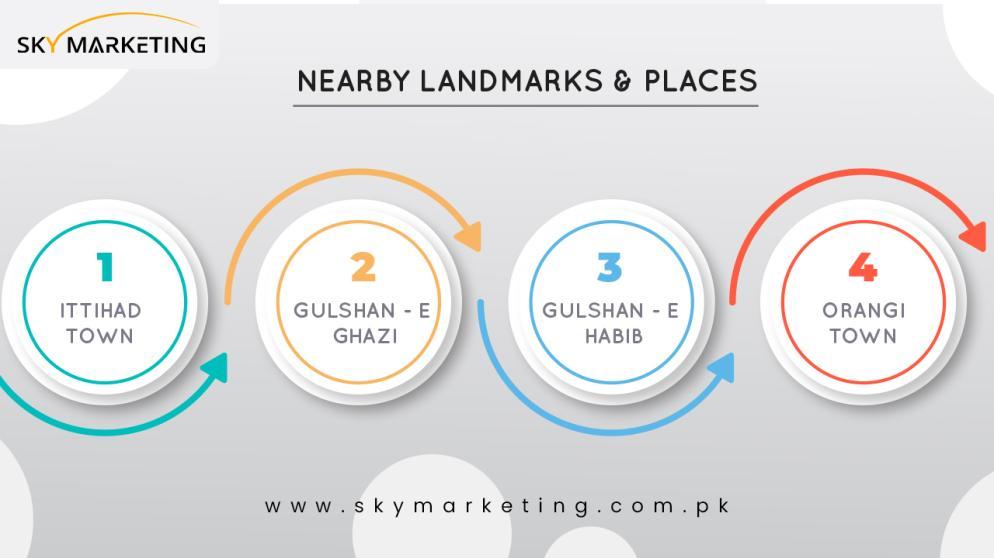 Baldia Town karachi Nearby Landmarks & Places